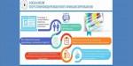 О внедрении системы персонифицированного финансирования дополнительного образования детей в Республике Карелия